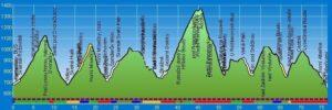 Profil trasy Harrachov-Żaclerz